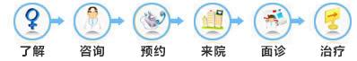白癜风治疗流程
